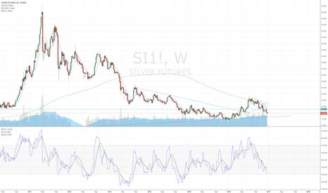 SI1!: Short Silver - target 14.65