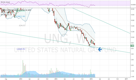 UNG: Could the $UNG be here next?