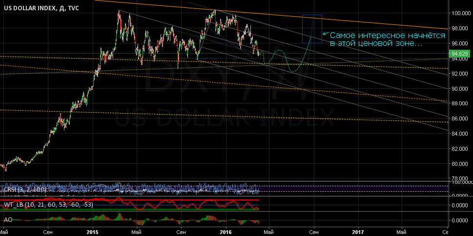 Индекс доллара: ТА в помощь по нефти и USD/RUB