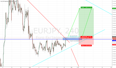 EURJPY: 200++ PIPS POTENTIAL ON EUR/JPY LONG