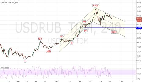 USDRUB_TOM: USDRUB: О чем говорят волны