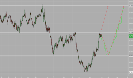 AUDUSD: AUDUSD 4h Inverted Head and Shoulders