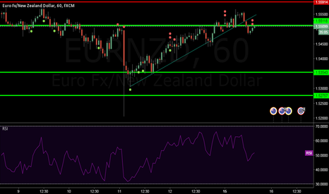 EURNZD: Sell the Breakout