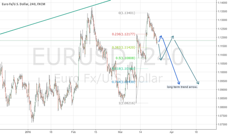 EURUSD: Short it, Fed hawkish, Fib analysis.