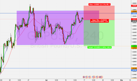 GBPUSD: GBP/USD - Channel - Short Opportunity