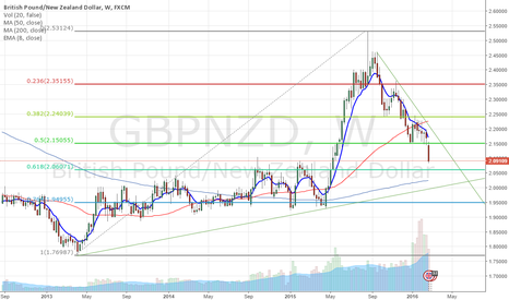 GBPNZD: GBPNZD Summary & Short Trade Setup