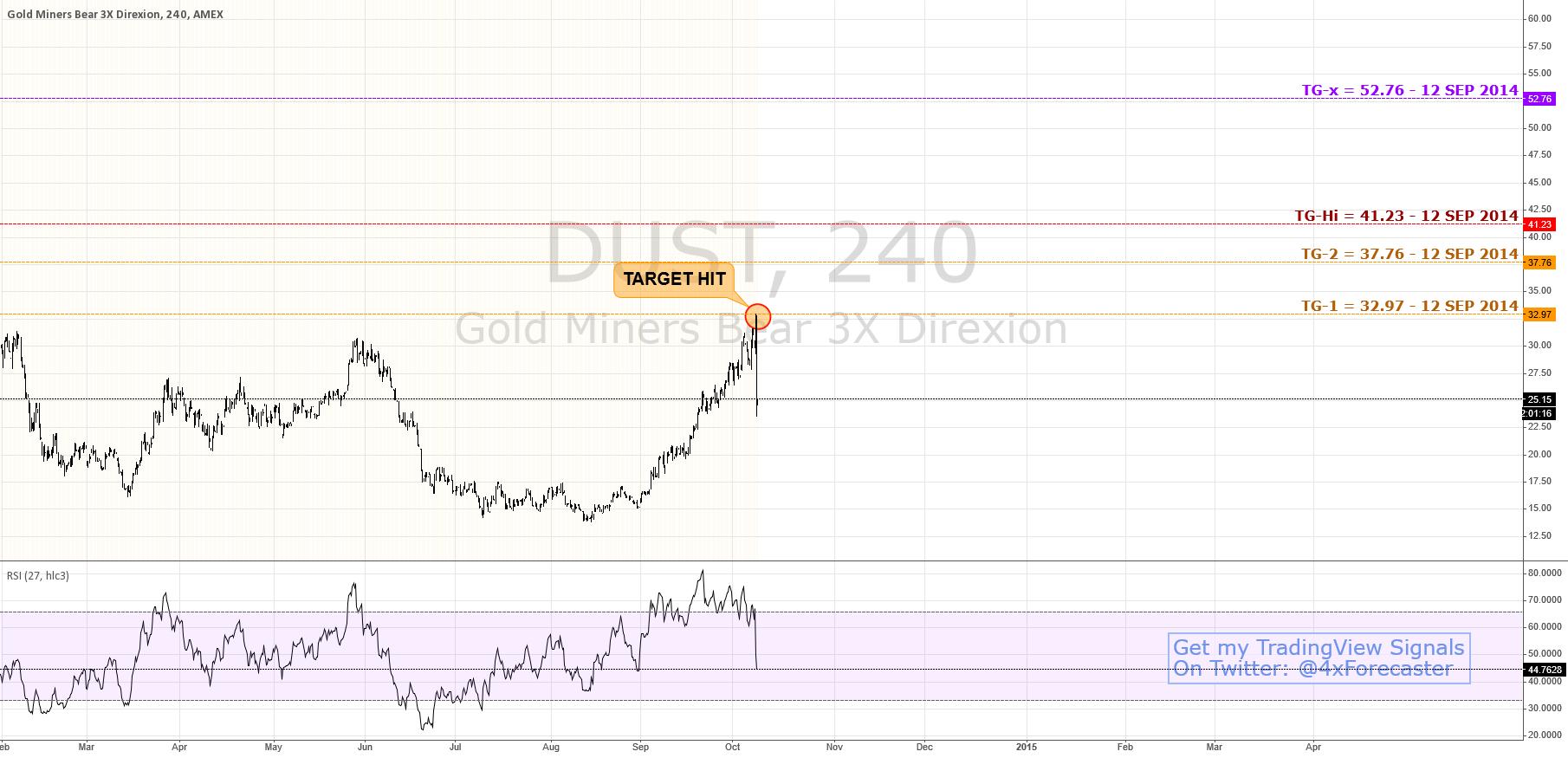 Target Hit Dead-On; Bulls Still Aiming higher | $DUST $GOLD
