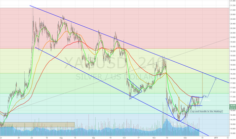 XAGUSD: Silver Cup and Handle