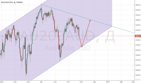 AU200AUD: Покупка индекса AUS200!