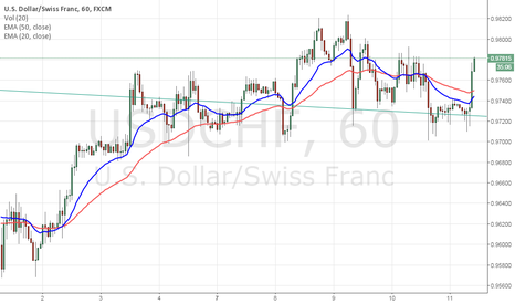 USDCHF: Long on USDCHF as broken out of symmetrical triangle