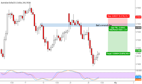 AUDUSD: AUDUSD - finding sell at resistance