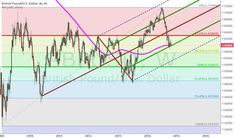 GBPUSD: My Wild Trading Numerology: Bullish on GBP/USD