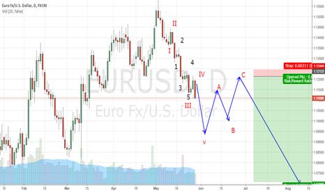 EURUSD: V wave in develop