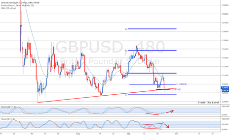 GBPUSD: GBPUSD at pivot level and support.