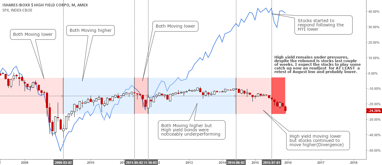 The High Yield Bonds Market Says it ALL