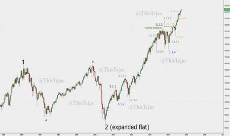 ES1!: A potential Elliott wave count on S&P 500 emini futures