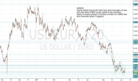 USDEUR: USDEUR: Back on support/buy level with stop below low