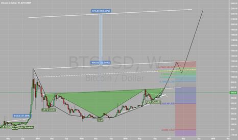 BTCUSD: Bitcoin - Long Long Long