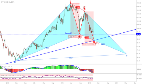 AAPL: AAPL weekly: First attempt at stock analysis...