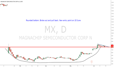 MX: Rounded bottom. Broke out and pull back. New entry point.