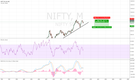 NIFTY: Short Nifty 50 at Higher Levels.