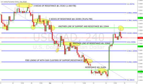 USDCAD: UC 4 HOUR SUPPORT AND RESISTANCE!