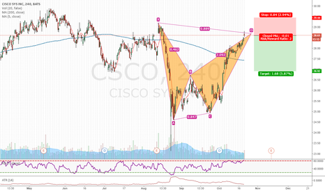 CSCO: Another bearish bat on the stock market