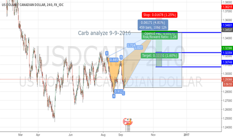 USDCAD: USDCAD Deep Carb bearish for long time
