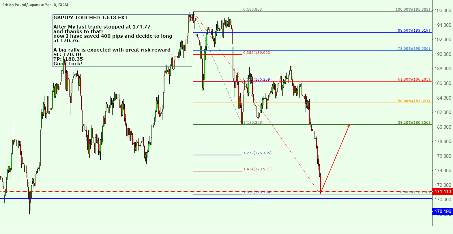 GBPJPY TOUCHED 1.618 EXT