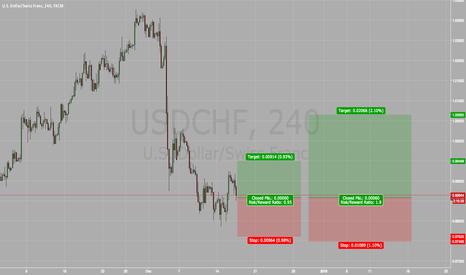 USDCHF: USD/CHF FED HIKE NEWS *VERY RISKY*