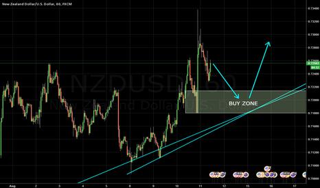 NZDUSD: NZDUSD Buy Near The Bullish Trend Line