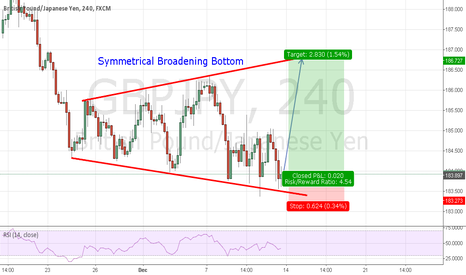 GBPJPY: To go long according to Symmetrical Broadening Bottom