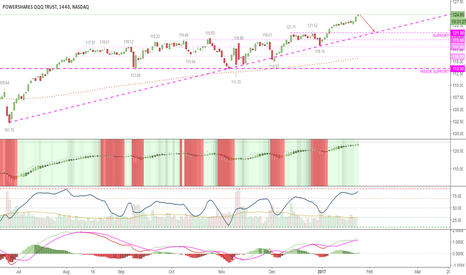 QQQ: in No Mans Land, bears patiently wait for any bullish exhaustion
