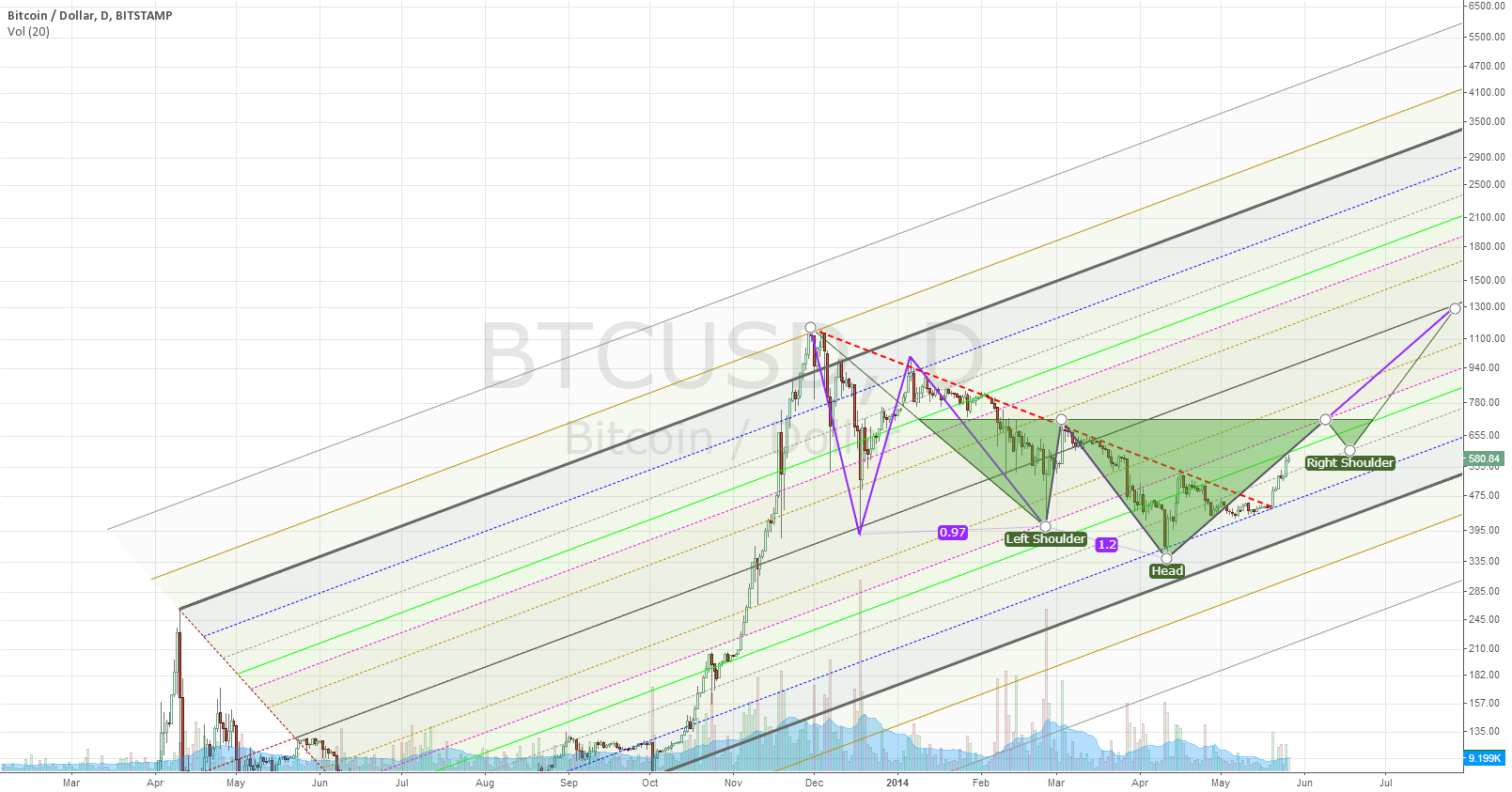 Projecting bitcoin runup to 710 over next 20 days.