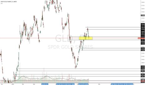GLD: Volatility zone, trades setup