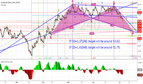 USOIL: Possible targets for this bearish trend