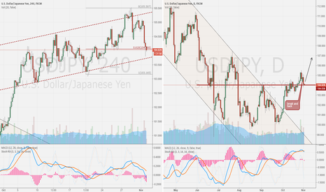 USDJPY: USD/JPY  4h compare DAY
