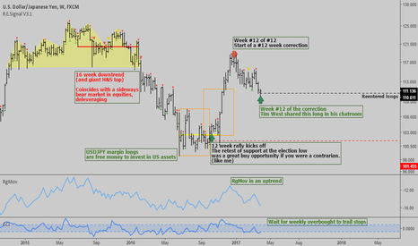 USDJPY: USDJPY: Weekly analysis - Trend up possibly
