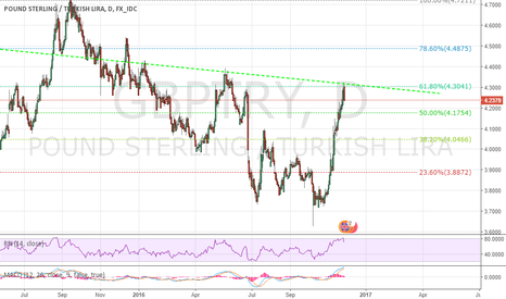 GBPTRY: GBPTRY Pound-Sterling Not So Strong Entering 2017