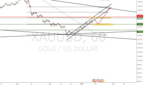 XAUUSD: Gold short then Long