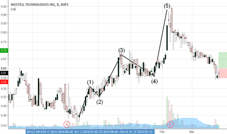 WSTL: Westell Technologies entry stop and target 1.75