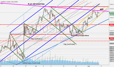 XAUUSD: NFP to decide, place your bet....