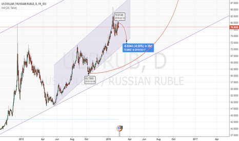 USDRUB: Short - term Sell , Long - term Buy , target : 100 R / 1$