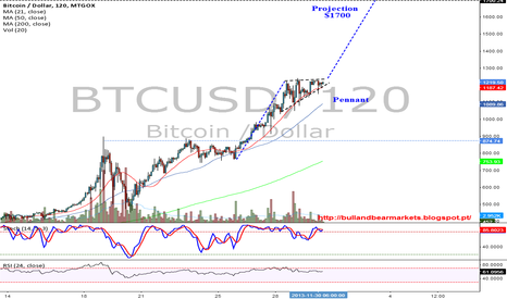 BTCUSD: Pennant - Projection $1700