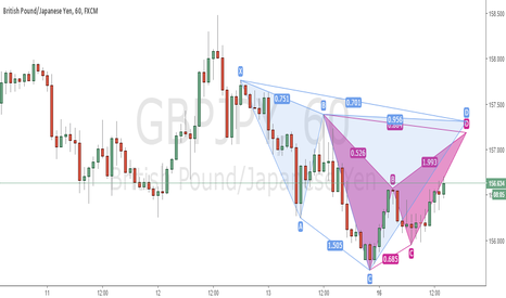 GBPJPY: POTENTIAL GBPJPY BAT AND CYPHER PATTERN