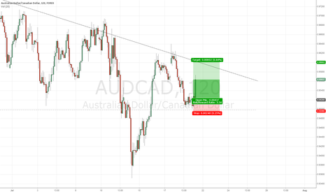 AUDCAD: AUDCAD wedge play with possible breakout