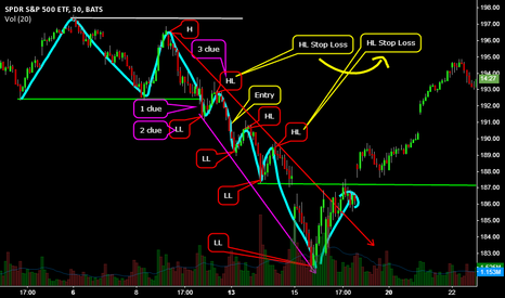 "SPY: Follow the clues ""Education on price action only"""