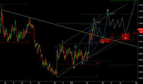 EURUSD: EURUSD:elliott wave guide!