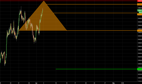 XAUUSD: GOLD / 2nd Pyramid
