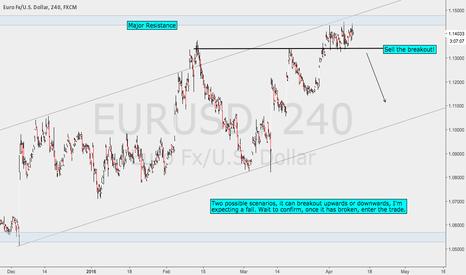 EURUSD: EURUSD Sell The Breakout Setup